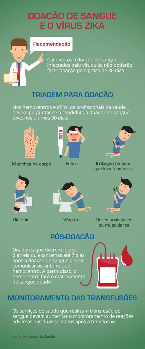 InfograficoDoacaodeSangue03__divulgacao__MinisterioDaSaude