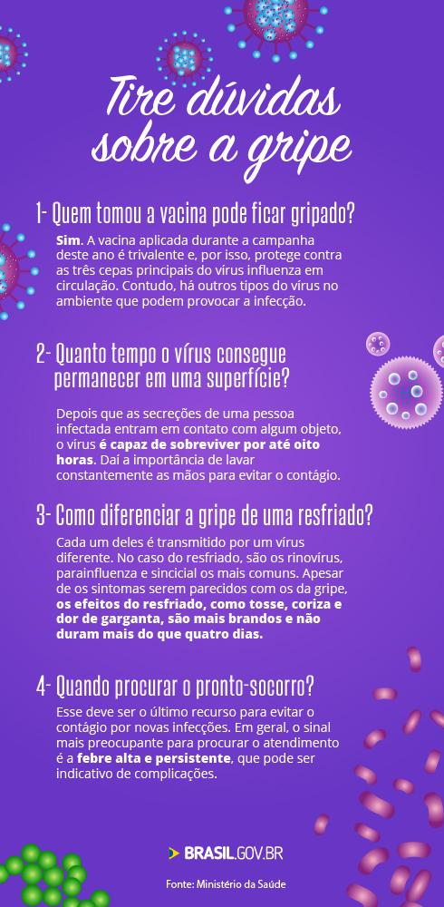 perguntas-e-respostas-sobre-a-gripe__Divulgacao_MinisterioDaSaude